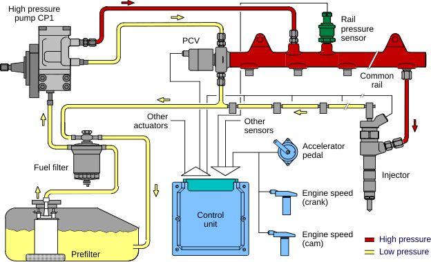 schemat układu paliwowego diesel